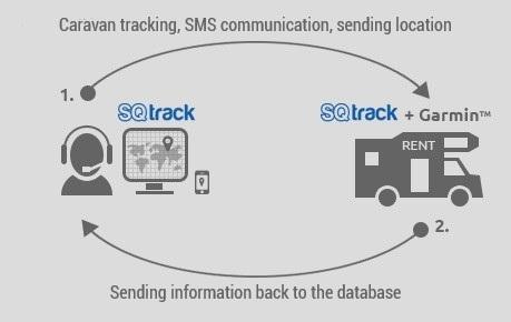 Caravan tracking   Priber